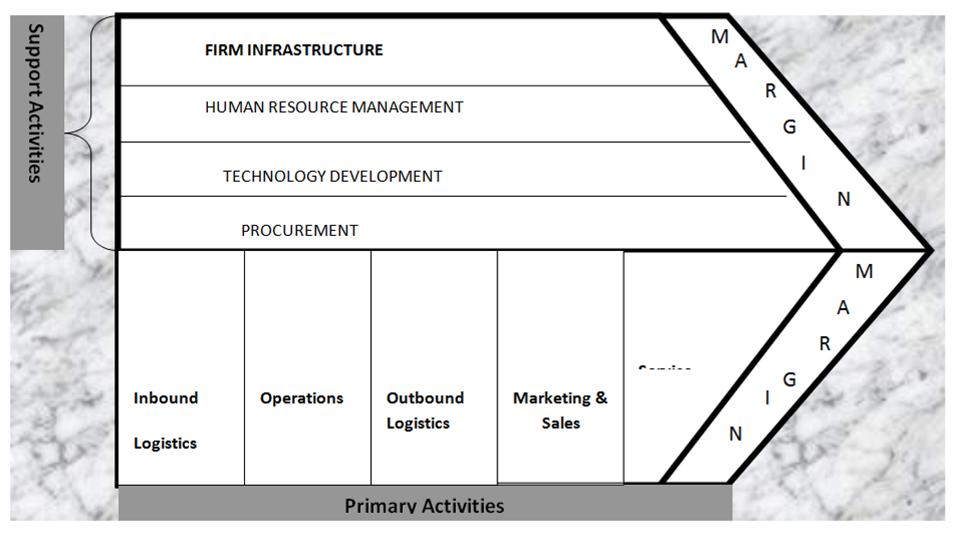 Porter s value chain and the resource based view framework rbv
